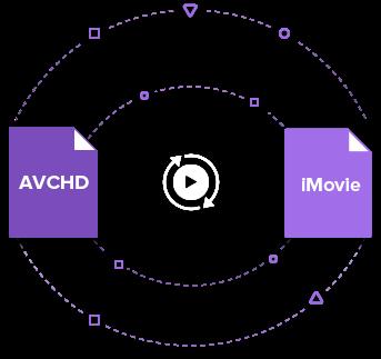 AVCHD iMovie