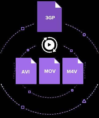 convert 3GP to AVI
