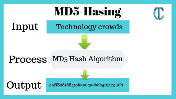 md5 format converter