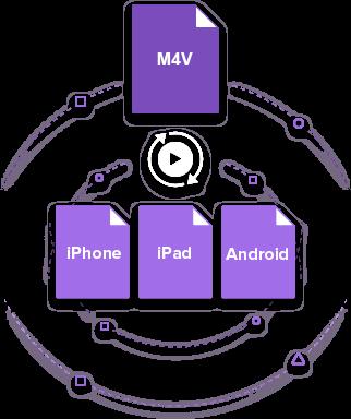 M4V to iPhone iPad