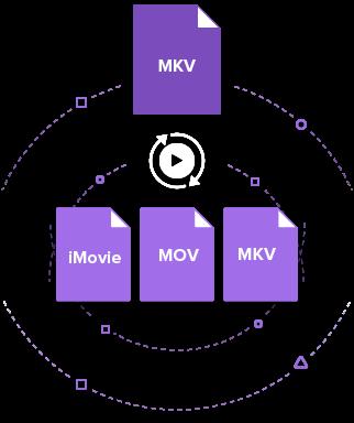 Convert MKV to iMovie