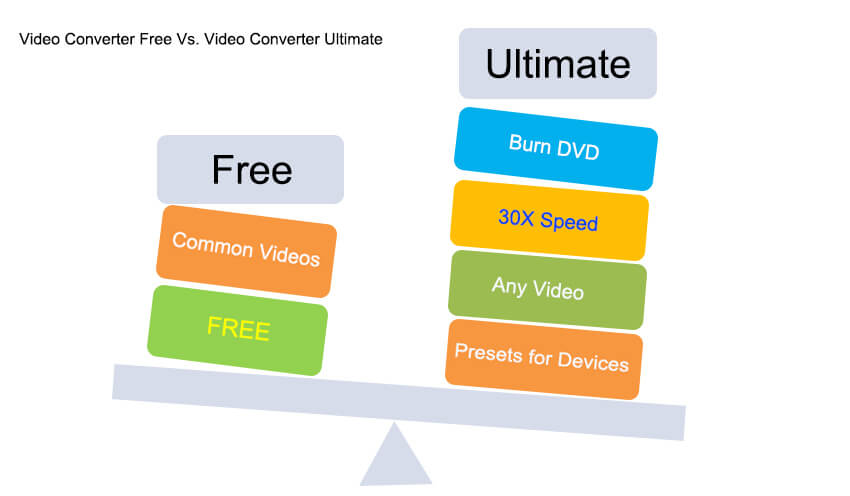 Video Converter Free Vs. Video Converter Ultimate