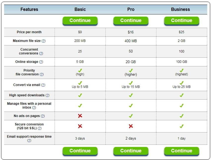 Convert 3GP to MP4 online